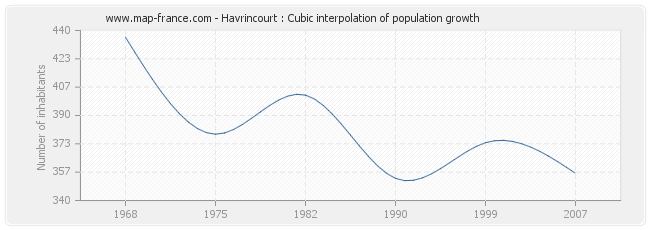 Havrincourt : Cubic interpolation of population growth