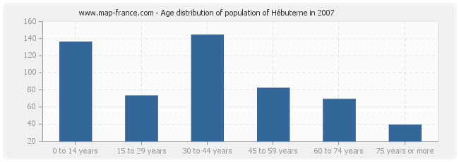 Age distribution of population of Hébuterne in 2007