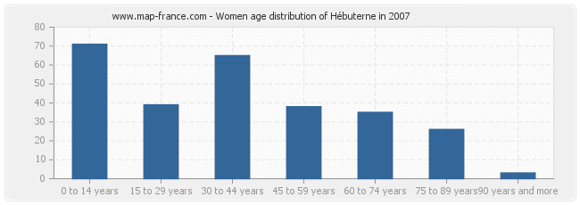 Women age distribution of Hébuterne in 2007