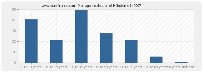 Men age distribution of Hébuterne in 2007