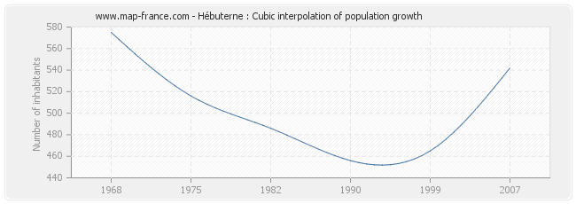 Hébuterne : Cubic interpolation of population growth