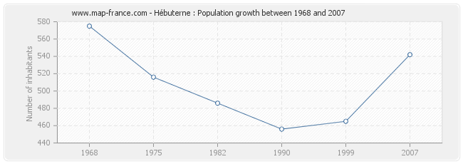 Population Hébuterne