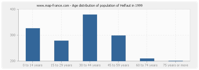 Age distribution of population of Helfaut in 1999