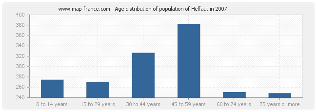 Age distribution of population of Helfaut in 2007