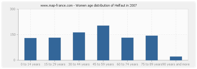 Women age distribution of Helfaut in 2007