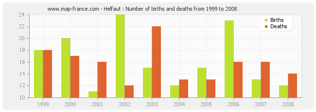 Helfaut : Number of births and deaths from 1999 to 2008