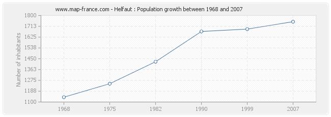 Population Helfaut