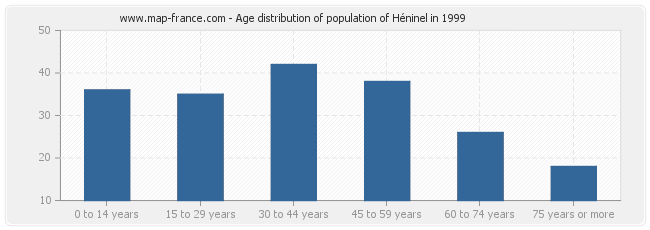 Age distribution of population of Héninel in 1999