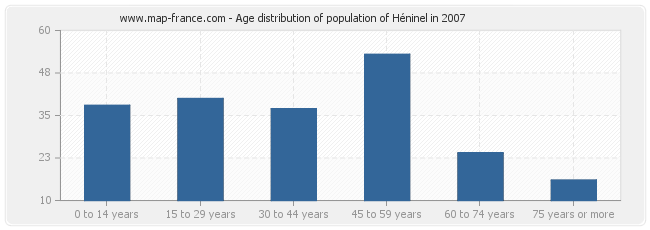 Age distribution of population of Héninel in 2007