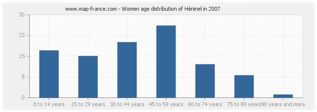 Women age distribution of Héninel in 2007