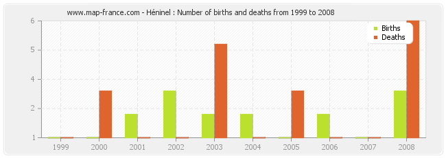 Héninel : Number of births and deaths from 1999 to 2008