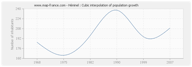 Héninel : Cubic interpolation of population growth