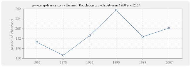 Population Héninel
