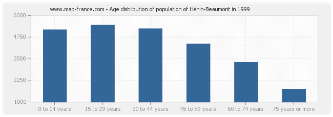 Age distribution of population of Hénin-Beaumont in 1999