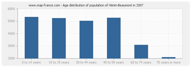 Age distribution of population of Hénin-Beaumont in 2007