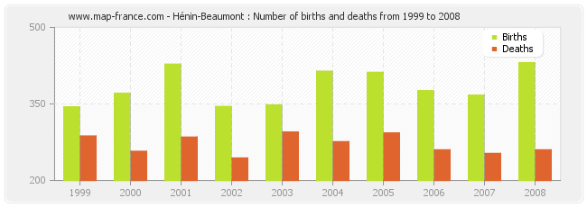Hénin-Beaumont : Number of births and deaths from 1999 to 2008