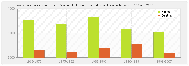 Hénin-Beaumont : Evolution of births and deaths between 1968 and 2007