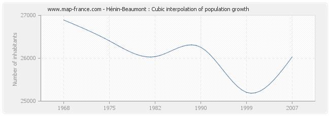 Hénin-Beaumont : Cubic interpolation of population growth