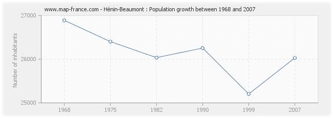 Population Hénin-Beaumont
