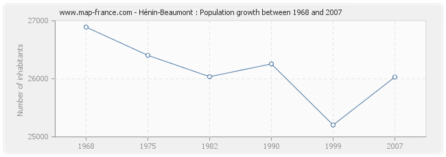 population henin beaumont statistics of h nin beaumont 62110. Black Bedroom Furniture Sets. Home Design Ideas