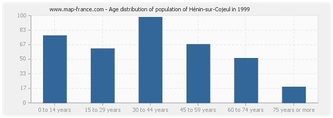 Age distribution of population of Hénin-sur-Cojeul in 1999