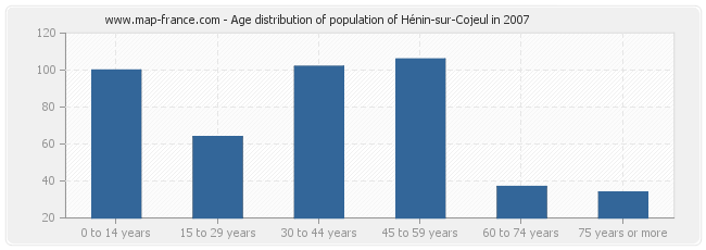 Age distribution of population of Hénin-sur-Cojeul in 2007