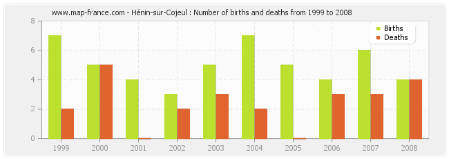 Hénin-sur-Cojeul : Number of births and deaths from 1999 to 2008
