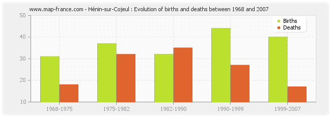 Hénin-sur-Cojeul : Evolution of births and deaths between 1968 and 2007