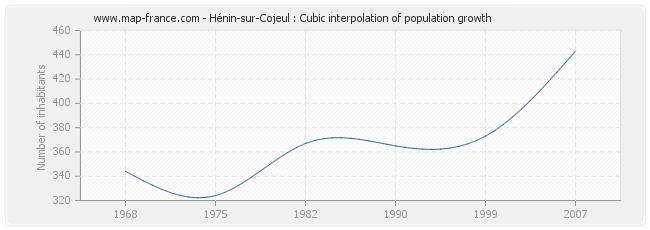 Hénin-sur-Cojeul : Cubic interpolation of population growth