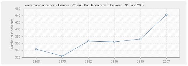 Population Hénin-sur-Cojeul