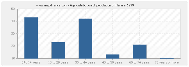 Age distribution of population of Hénu in 1999