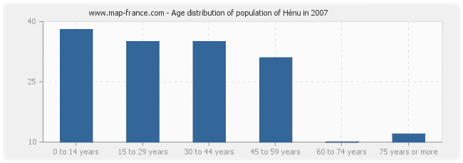 Age distribution of population of Hénu in 2007