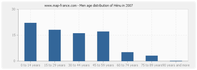 Men age distribution of Hénu in 2007
