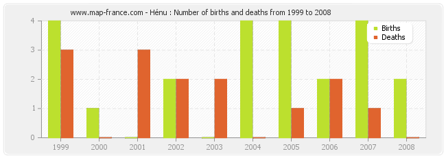 Hénu : Number of births and deaths from 1999 to 2008
