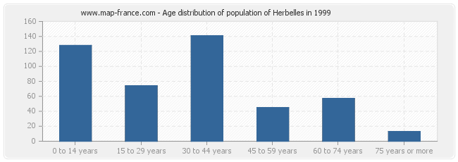 Age distribution of population of Herbelles in 1999