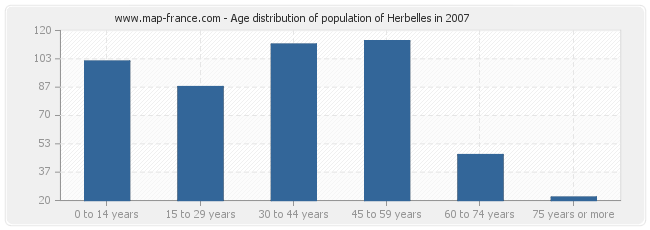 Age distribution of population of Herbelles in 2007