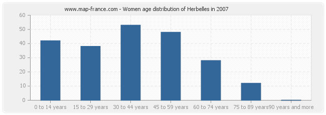 Women age distribution of Herbelles in 2007