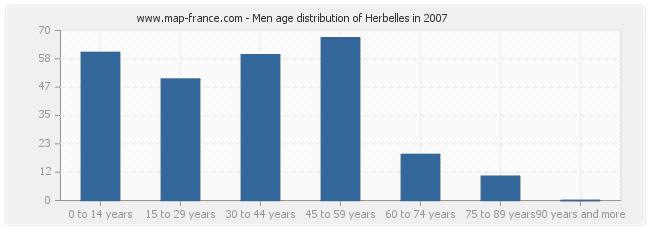 Men age distribution of Herbelles in 2007
