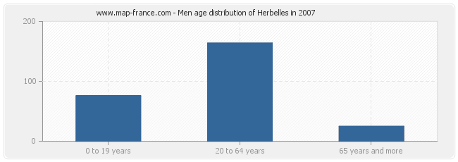 Men age distribution of Herbelles in 2007