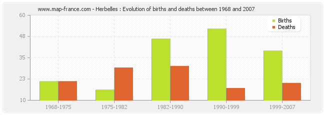 Herbelles : Evolution of births and deaths between 1968 and 2007