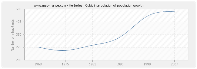 Herbelles : Cubic interpolation of population growth