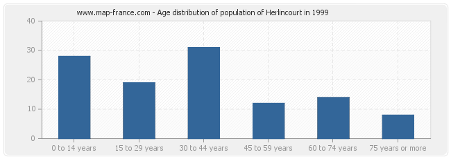 Age distribution of population of Herlincourt in 1999