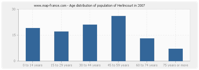 Age distribution of population of Herlincourt in 2007