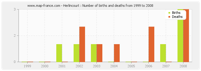 Herlincourt : Number of births and deaths from 1999 to 2008