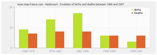 Herlincourt : Evolution of births and deaths between 1968 and 2007