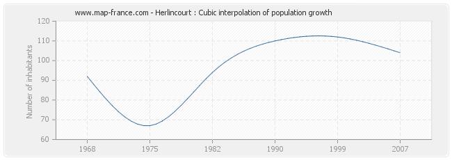 Herlincourt : Cubic interpolation of population growth