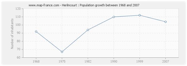 Population Herlincourt