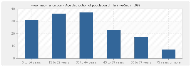 Age distribution of population of Herlin-le-Sec in 1999