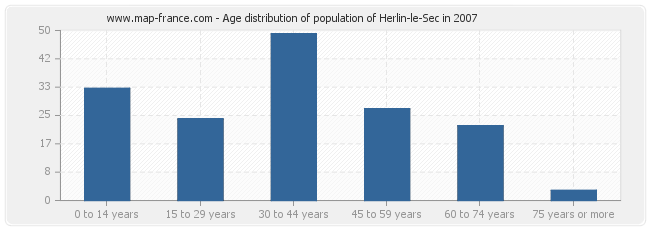 Age distribution of population of Herlin-le-Sec in 2007