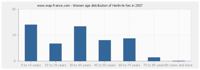 Women age distribution of Herlin-le-Sec in 2007